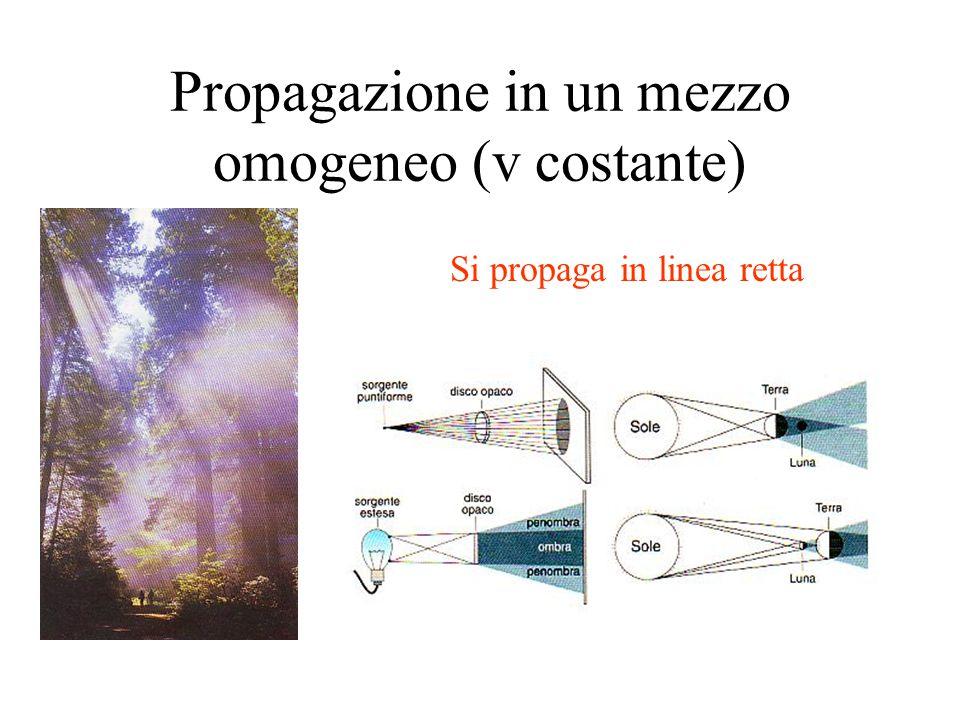 Propagazione in un mezzo omogeneo (v costante) Si propaga in linea retta