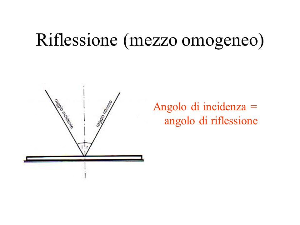 Riflessione (mezzo omogeneo) Angolo di incidenza = angolo di riflessione