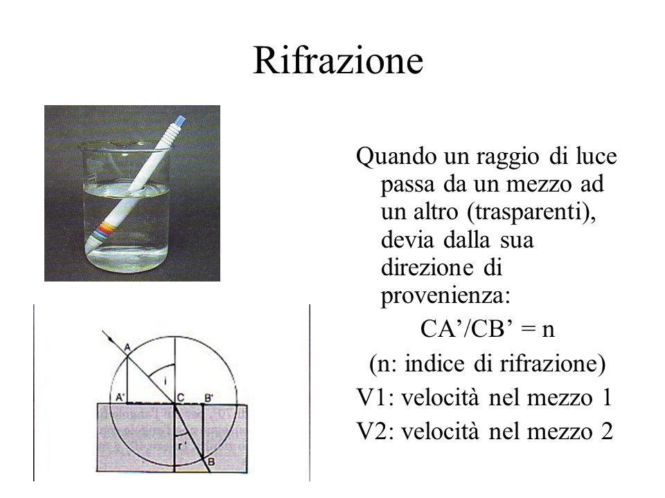 Rifrazione Quando un raggio di luce passa da un mezzo ad un altro (trasparenti), devia dalla sua direzione di provenienza: CA'/CB' = n (n: indice di r