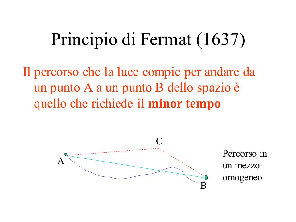 Principio di Fermat (1637) Il percorso che la luce compie per andare da un punto A a un punto B dello spazio è quello che richiede il minor tempo A B