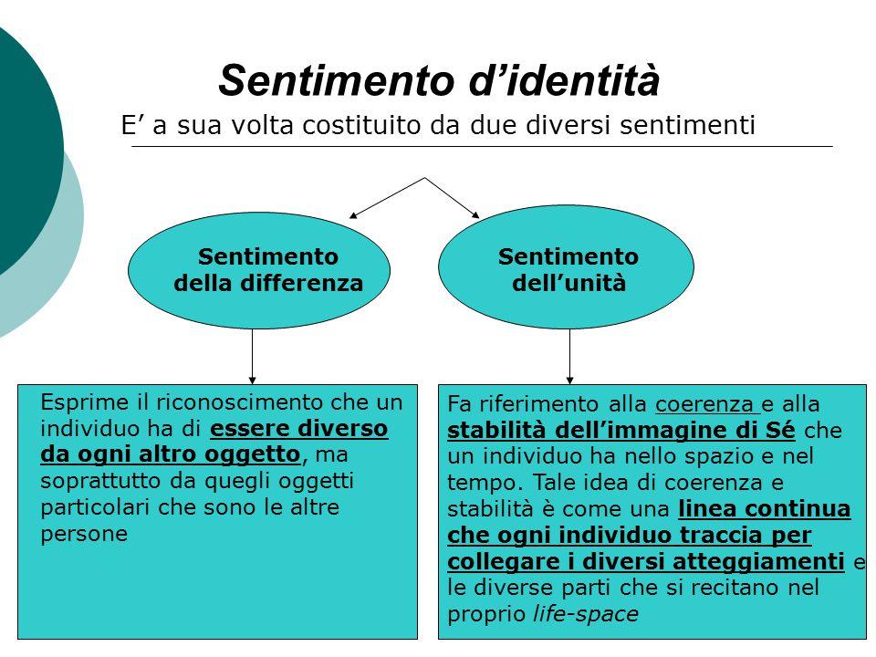 Sentimento d'identità E' a sua volta costituito da due diversi sentimenti Sentimento della differenza Sentimento dell'unità Esprime il riconoscimento
