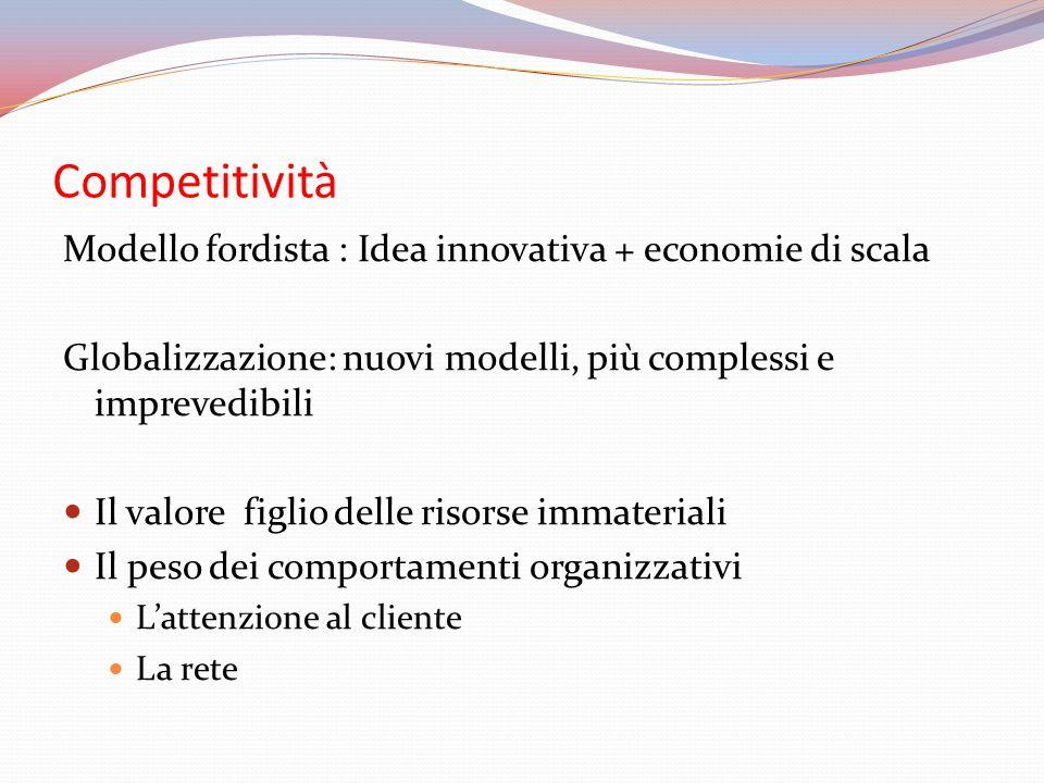 Competitività Modello fordista : Idea innovativa + economie di scala Globalizzazione: nuovi modelli, più complessi e imprevedibili Il valore figlio delle risorse immateriali Il peso dei comportamenti organizzativi L'attenzione al cliente La rete