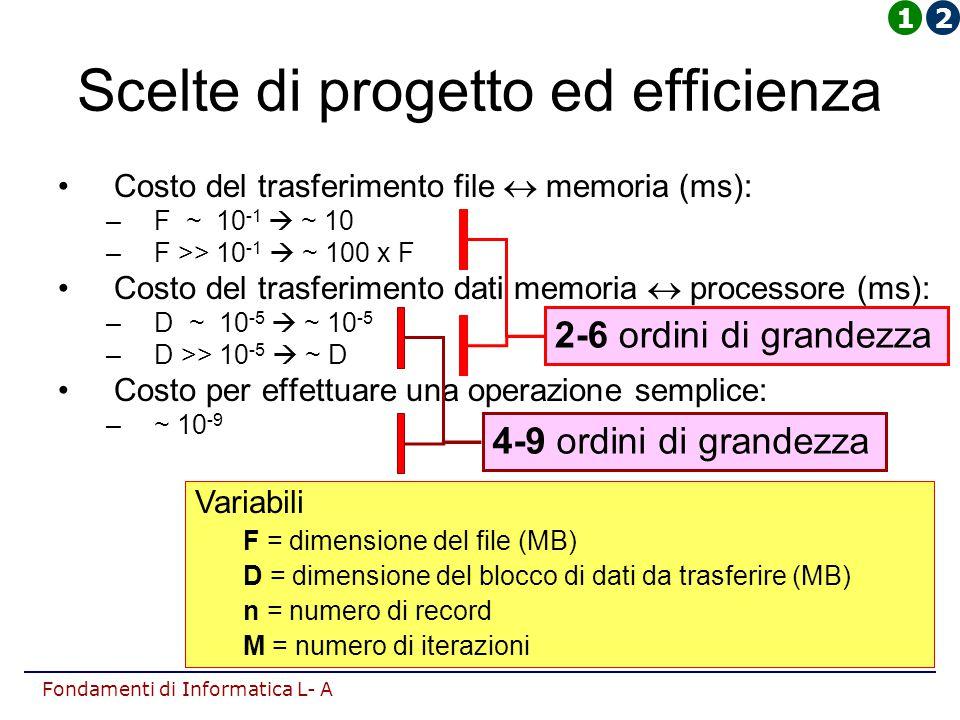 Fondamenti di Informatica L- A Scelte di progetto ed efficienza Costo del trasferimento file  memoria (ms): –F ~ 10 -1  ~ 10 –F >> 10 -1  ~ 100 x F Costo del trasferimento dati memoria  processore (ms): –D ~ 10 -5  ~ 10 -5 –D >> 10 -5  ~ D Costo per effettuare una operazione semplice: –~ 10 -9 Variabili F = dimensione del file (MB) D = dimensione del blocco di dati da trasferire (MB) n = numero di record M = numero di iterazioni 2-6 ordini di grandezza 4-9 ordini di grandezza 12