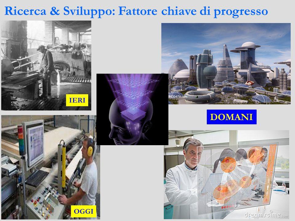 Unità didattica:Ricerca & Sviluppo: Fattore chiave di progresso.
