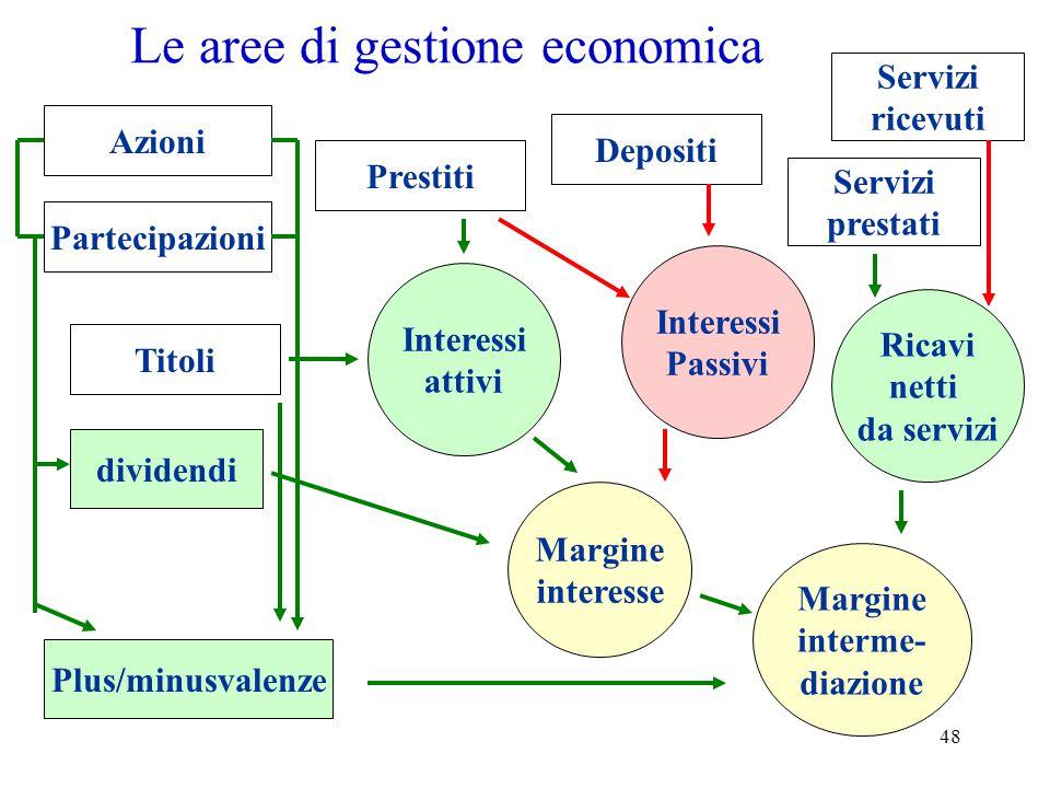 48 Le aree di gestione economica Margine interme- diazione Prestiti Titoli Depositi Plus/minusvalenze dividendi Azioni Partecipazioni Interessi Passiv