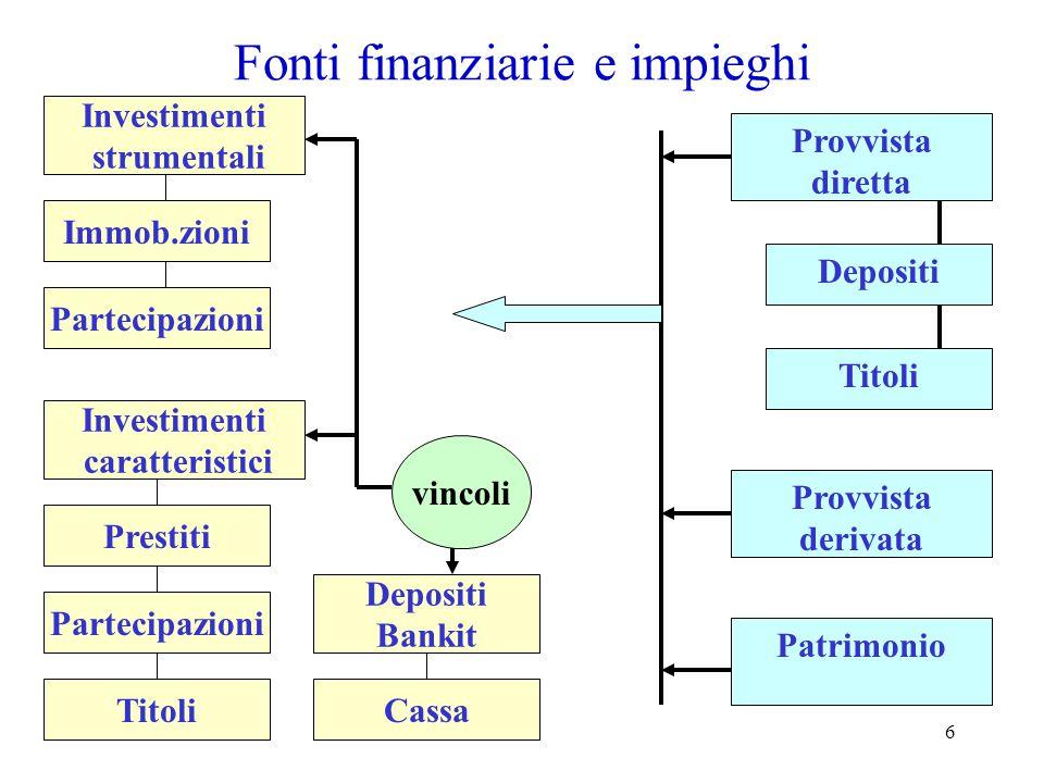 6 Fonti finanziarie e impieghi Provvista diretta Provvista derivata Patrimonio Depositi Titoli Investimenti strumentali Investimenti caratteristici Pr