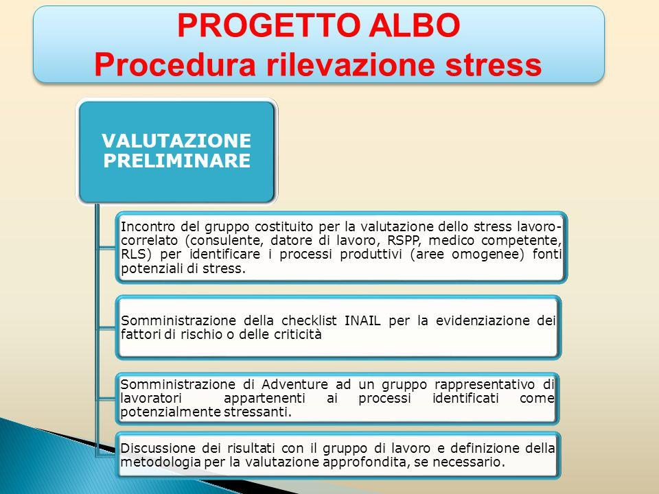 PROGETTO ALBO Procedura rilevazione stress PROGETTO ALBO Procedura rilevazione stress VALUTAZIONE APPROFONDITA Scelta dei processi su cui fare l'approfondimento in base ai risultati ottenuti nella valutazione preliminare e somministrazione di Adventure ad un più ampio numero di lavoratori.