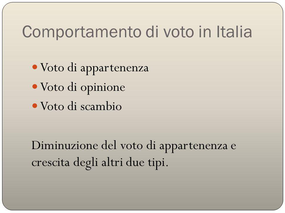 Comportamento di voto in Italia Voto di appartenenza Voto di opinione Voto di scambio Diminuzione del voto di appartenenza e crescita degli altri due tipi.