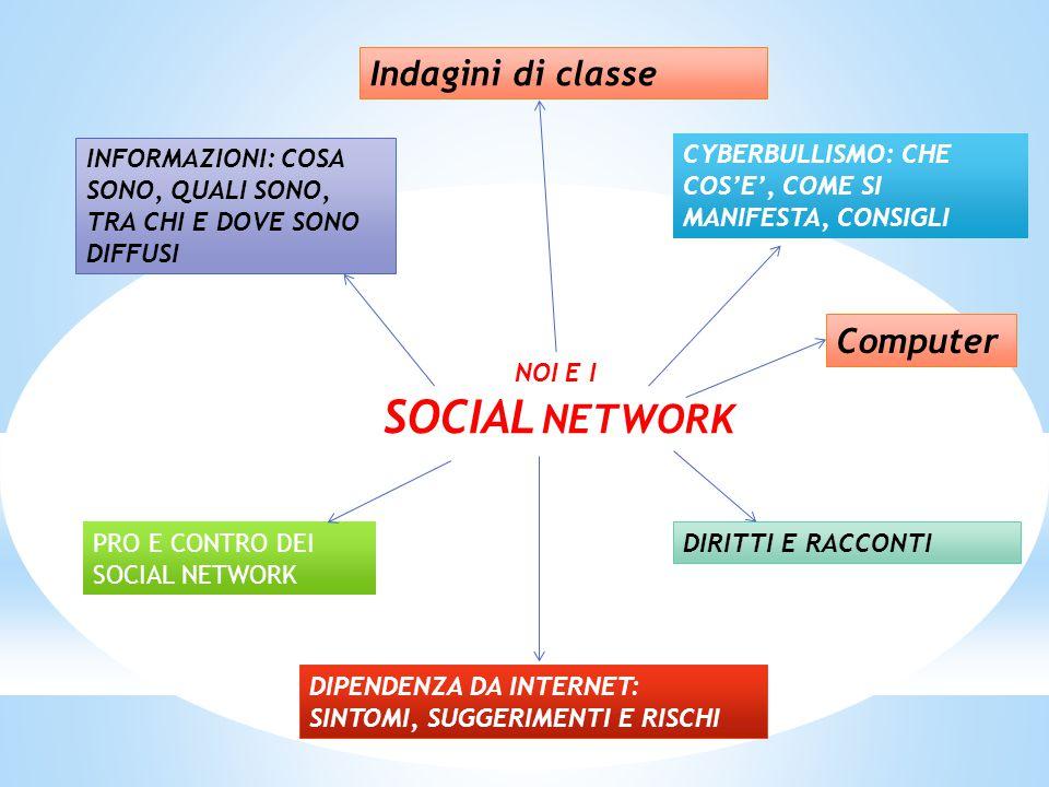 NOI E I SOCIAL NETWORK INFORMAZIONI: COSA SONO, QUALI SONO, TRA CHI E DOVE SONO DIFFUSI CYBERBULLISMO: CHE COS'E', COME SI MANIFESTA, CONSIGLI PRO E C