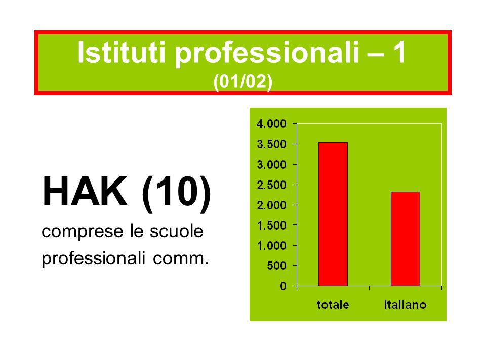 HAK (10) comprese le scuole professionali comm. Istituti professionali – 1 (01/02)