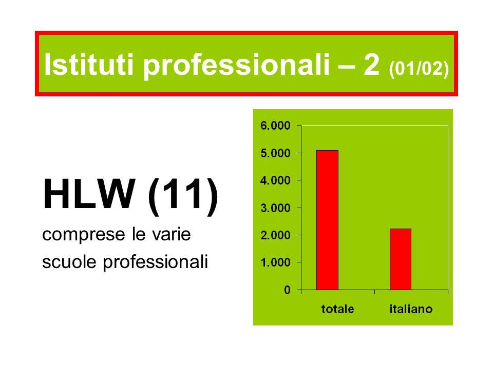 HLW (11) comprese le varie scuole professionali Istituti professionali – 2 (01/02)