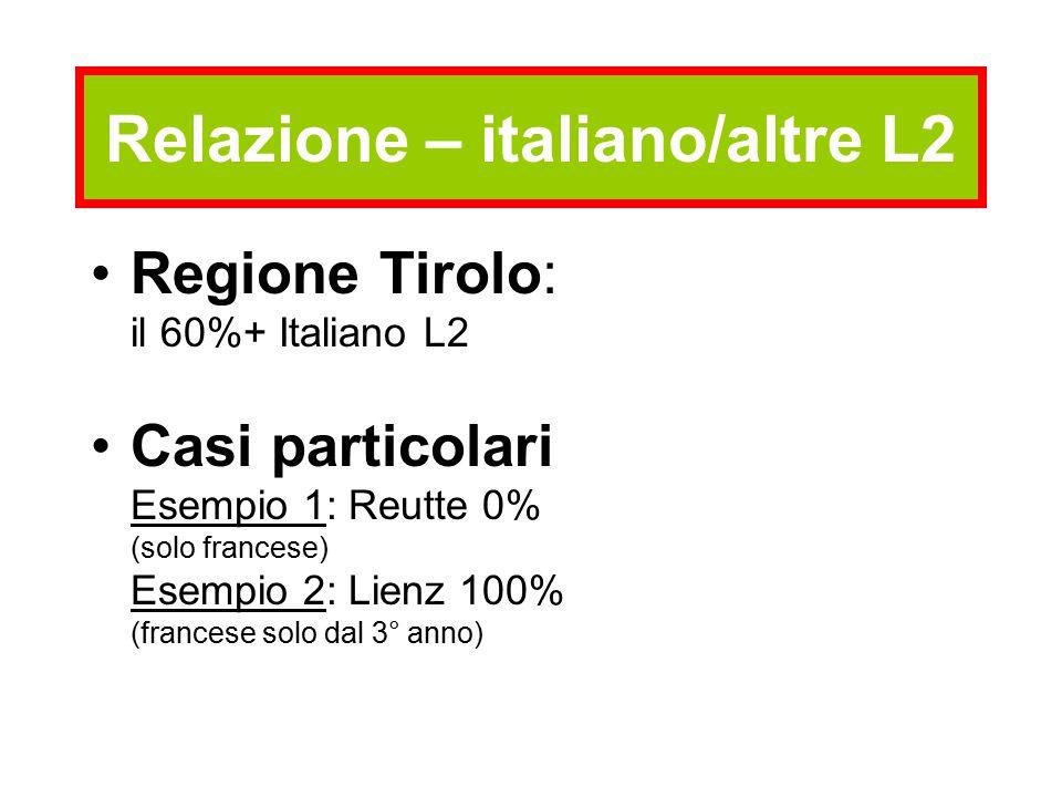 Relazione – italiano/altre L2 Regione Tirolo: il 60%+ Italiano L2 Casi particolari Esempio 1: Reutte 0% (solo francese) Esempio 2: Lienz 100% (francese solo dal 3° anno)