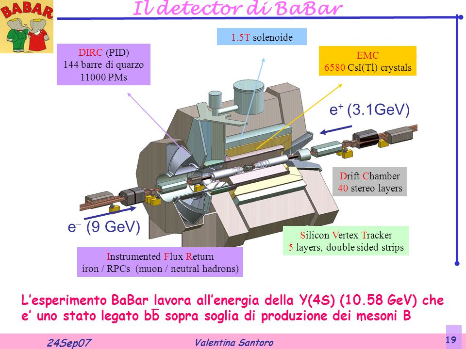 Valentina Santoro 24Sep07 19 Il detector di BaBar Instrumented Flux Return iron / RPCs (muon / neutral hadrons) Silicon Vertex Tracker 5 layers, doubl