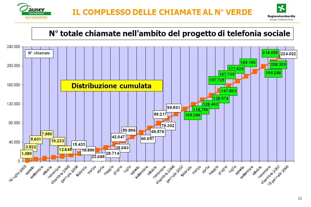 IL COMPLESSO DELLE CHIAMATE AL N° VERDE N° totale chiamate nell'ambito del progetto di telefonia sociale 11 N° chiamate Distribuzione cumulata