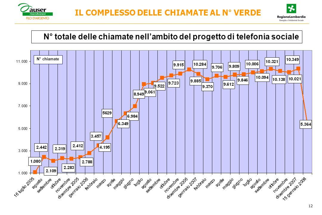 12 N° totale delle chiamate nell'ambito del progetto di telefonia sociale IL COMPLESSO DELLE CHIAMATE AL N° VERDE N° chiamate