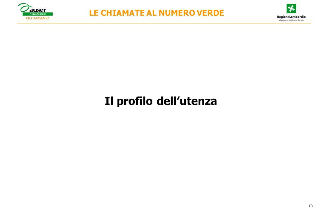 Il profilo dell'utenza LE CHIAMATE AL NUMERO VERDE 13