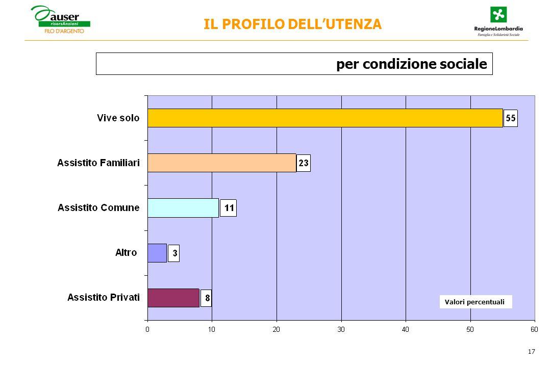 per condizione sociale 17 IL PROFILO DELL'UTENZA Valori percentuali