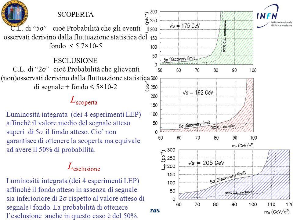 Dottorato in Fisica XXV Ciclo Padova 12 Aprile 2011 Ezio Torassa SCOPERTA C.L.