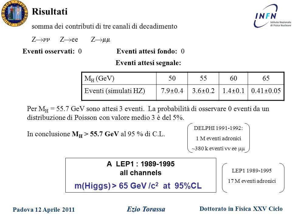Dottorato in Fisica XXV Ciclo Padova 12 Aprile 2011 Ezio Torassa Risultati M H (GeV)50556065 Eventi (simulati HZ) 7.9  0.43.6  0.21.4  0.10.41  0.05 Eventi attesi segnale: Eventi osservati: 0 Eventi attesi fondo: 0 somma dei contributi di tre canali di decadimento Z  Z  ee Z  Per M H = 55.7 GeV sono attesi 3 eventi.