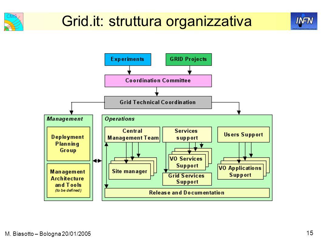 CMS 15 M. Biasotto – Bologna 20/01/2005 Grid.it: struttura organizzativa