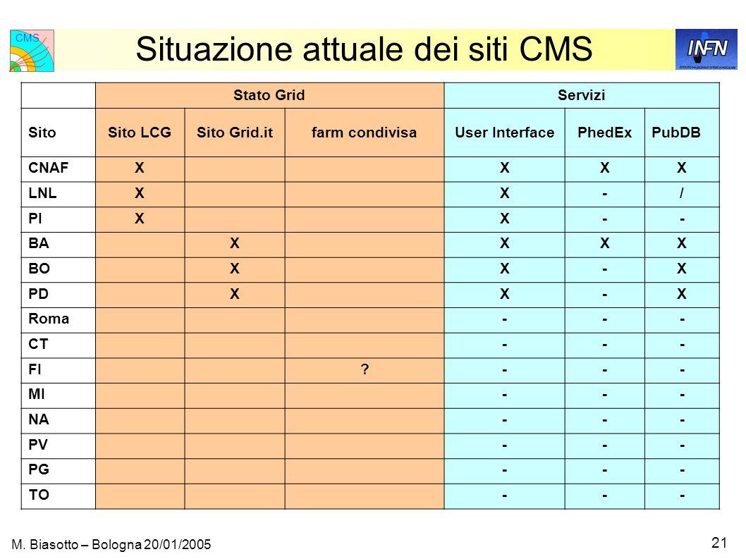 CMS 21 M.
