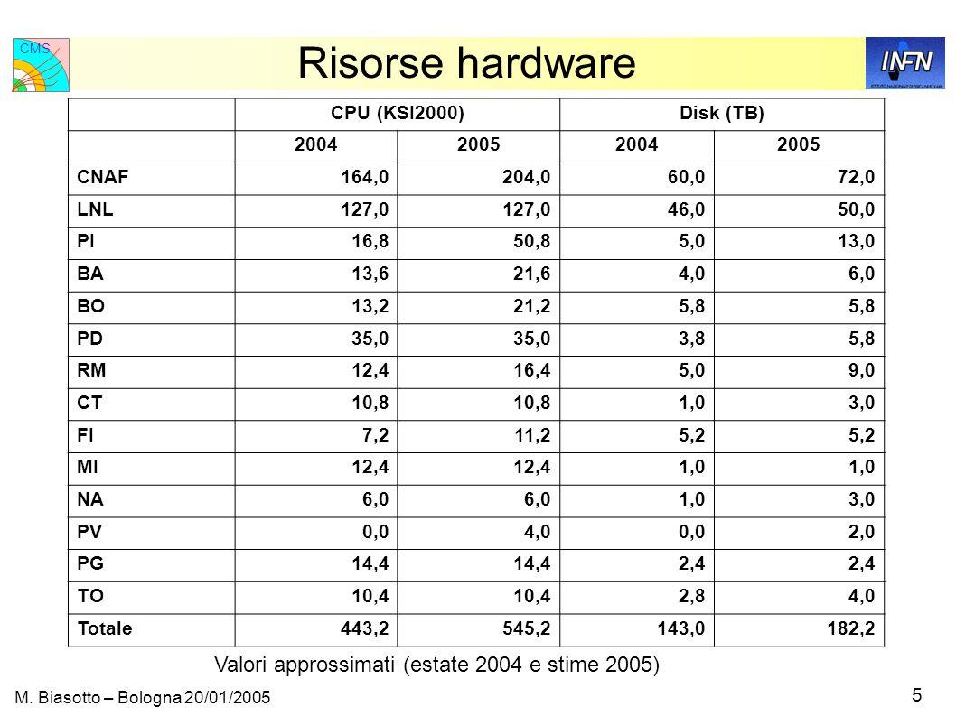 CMS 6 M. Biasotto – Bologna 20/01/2005 Risorse hardware