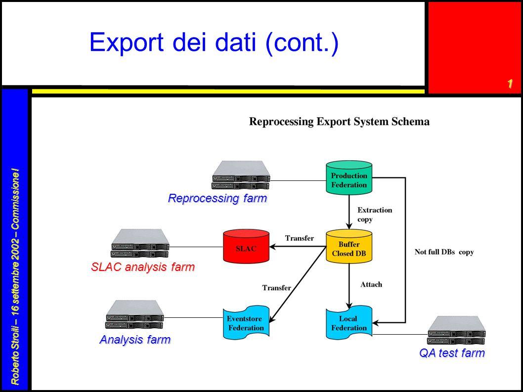 1 Roberto Stroili – 16 settembre 2002 – Commissione I Export dei dati (cont.) Reprocessing farm QA test farm Analysis farm SLAC analysis farm