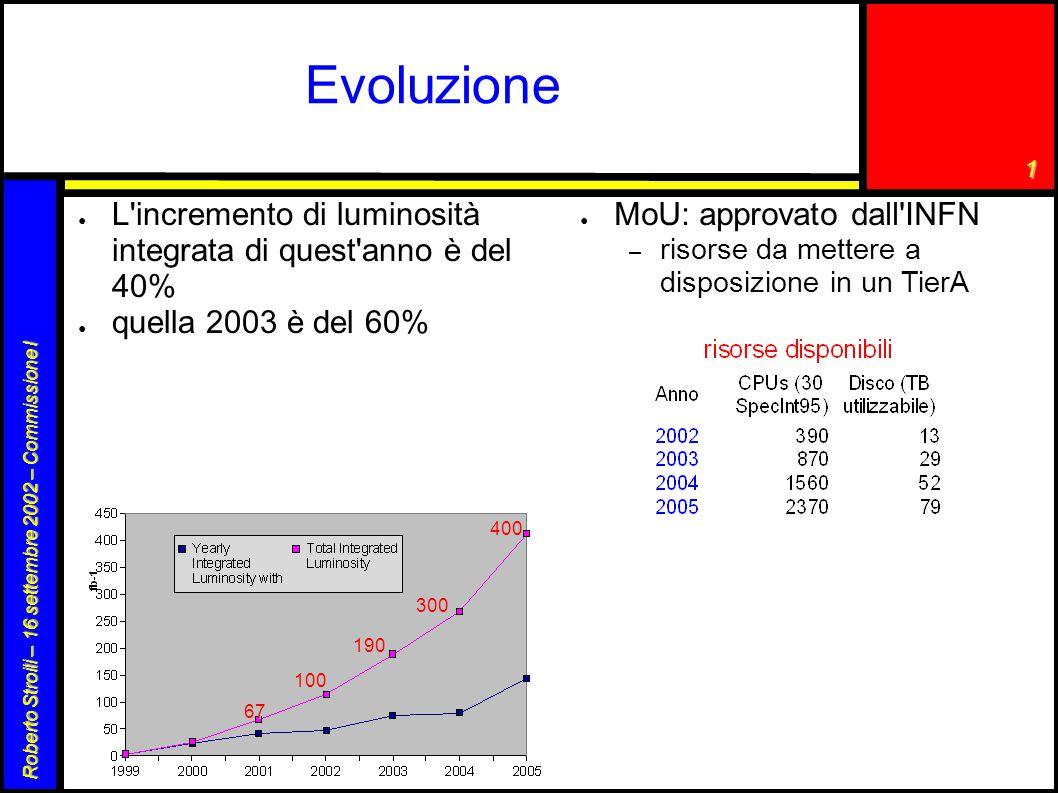 1 Roberto Stroili – 16 settembre 2002 – Commissione I Evoluzione ● L incremento di luminosità integrata di quest anno è del 40% ● quella 2003 è del 60% 67 100 190 300 400 ● MoU: approvato dall INFN – risorse da mettere a disposizione in un TierA