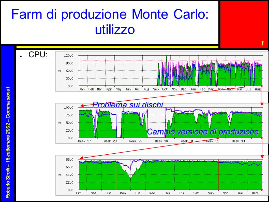 1 Roberto Stroili – 16 settembre 2002 – Commissione I Farm di produzione Monte Carlo: utilizzo ● CPU: Problema sui dischi Cambio versione di produzione