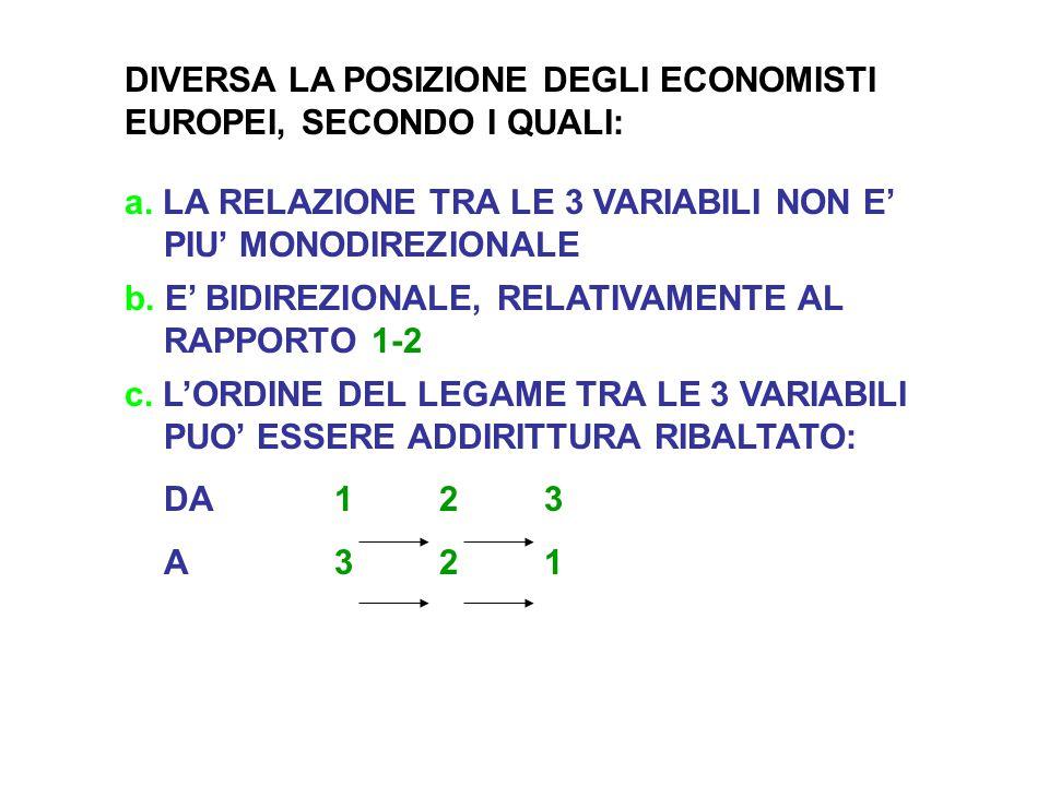 DIVERSA LA POSIZIONE DEGLI ECONOMISTI EUROPEI, SECONDO I QUALI: a.