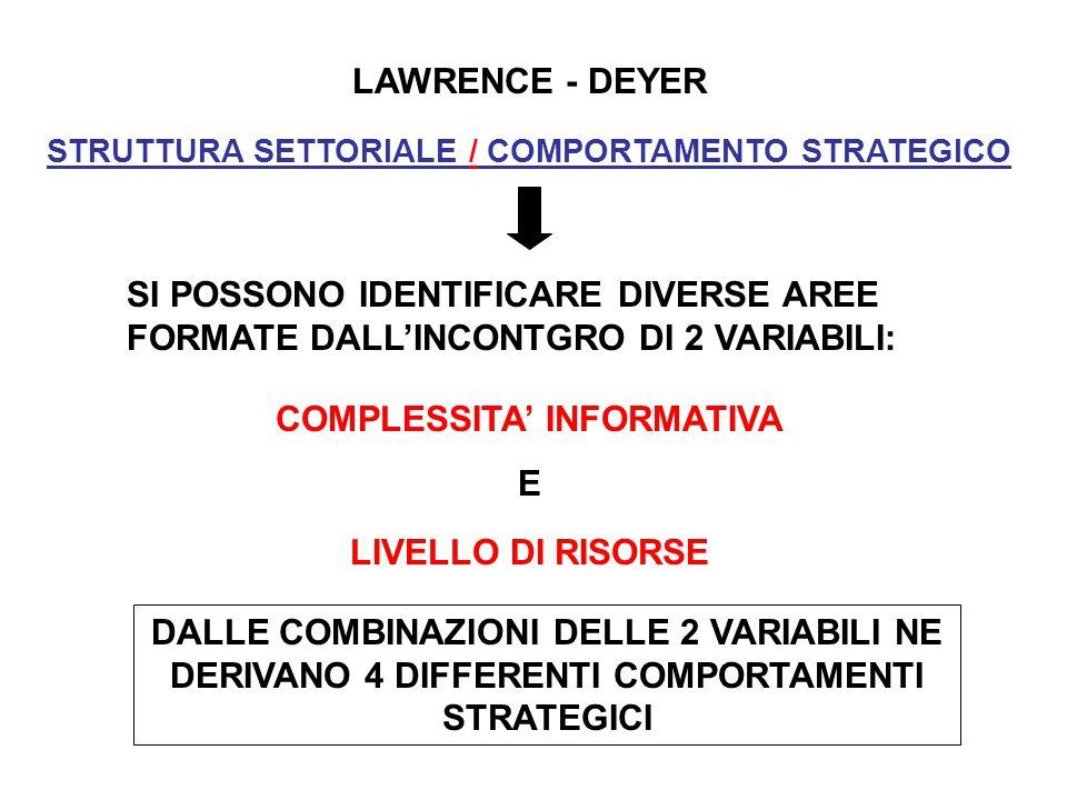 LAWRENCE - DEYER STRUTTURA SETTORIALE / COMPORTAMENTO STRATEGICO SI POSSONO IDENTIFICARE DIVERSE AREE FORMATE DALL'INCONTGRO DI 2 VARIABILI: COMPLESSITA' INFORMATIVA E LIVELLO DI RISORSE DALLE COMBINAZIONI DELLE 2 VARIABILI NE DERIVANO 4 DIFFERENTI COMPORTAMENTI STRATEGICI