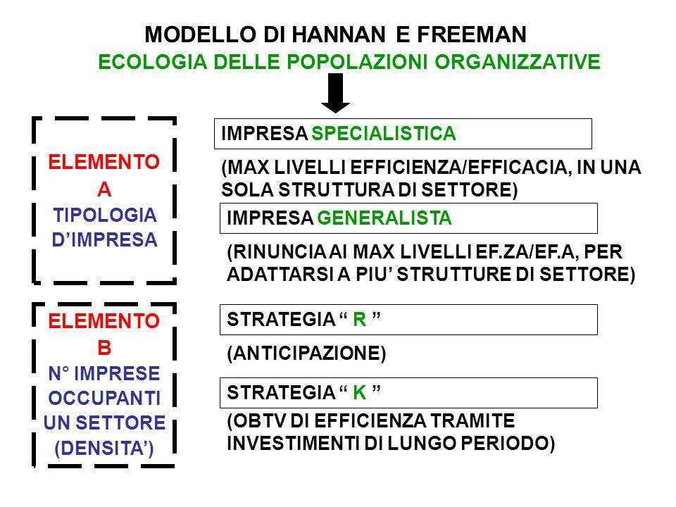MODELLO DI HANNAN E FREEMAN ECOLOGIA DELLE POPOLAZIONI ORGANIZZATIVE ELEMENTO A TIPOLOGIA D'IMPRESA IMPRESA SPECIALISTICA ELEMENTO B N° IMPRESE OCCUPANTI UN SETTORE (DENSITA') (MAX LIVELLI EFFICIENZA/EFFICACIA, IN UNA SOLA STRUTTURA DI SETTORE) IMPRESA GENERALISTA (RINUNCIA AI MAX LIVELLI EF.ZA/EF.A, PER ADATTARSI A PIU' STRUTTURE DI SETTORE) STRATEGIA R (ANTICIPAZIONE) STRATEGIA K (OBTV DI EFFICIENZA TRAMITE INVESTIMENTI DI LUNGO PERIODO)
