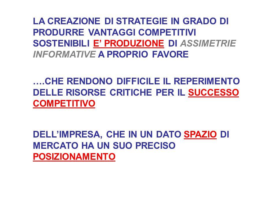 MODELLO DI HANNAN E FREEMAN COMPORTAMENTI STRATEGICI 1.