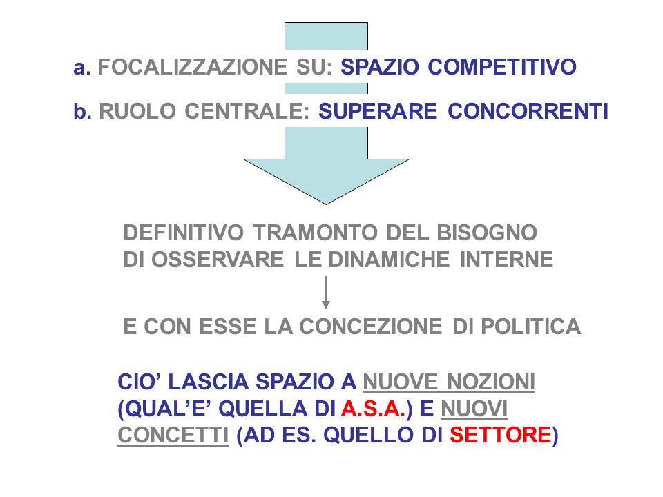 a. FOCALIZZAZIONE SU: SPAZIO COMPETITIVO b.