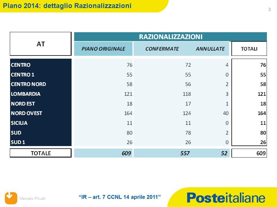 Mercato Privati Piano 2014: dettaglio Razionalizzazioni 3