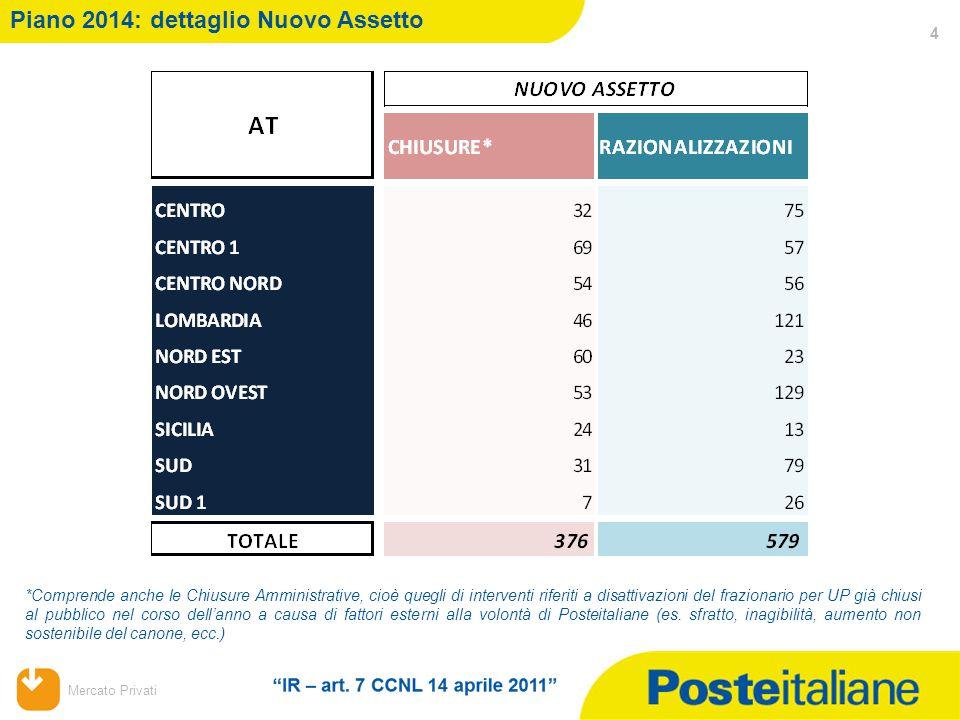 Mercato Privati Piano 2014: dettaglio Nuovo Assetto 4 *Comprende anche le Chiusure Amministrative, cioè quegli di interventi riferiti a disattivazioni