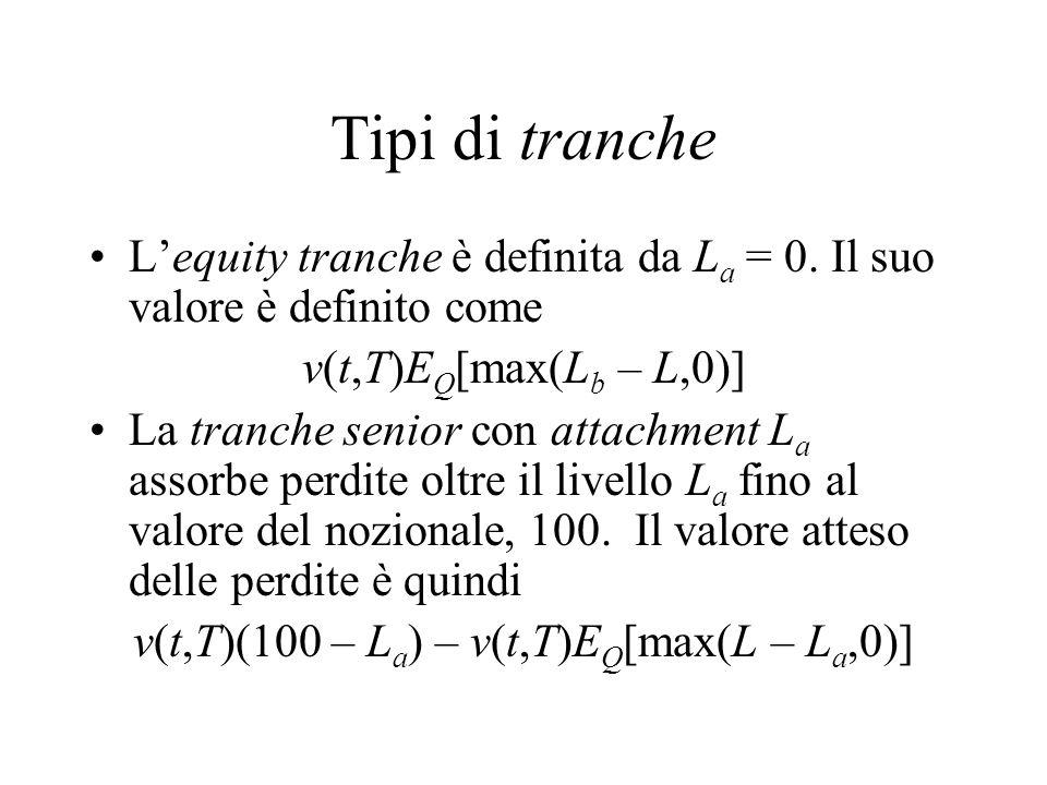Tipi di tranche L'equity tranche è definita da L a = 0. Il suo valore è definito come v(t,T)E Q [max(L b – L,0)] La tranche senior con attachment L a