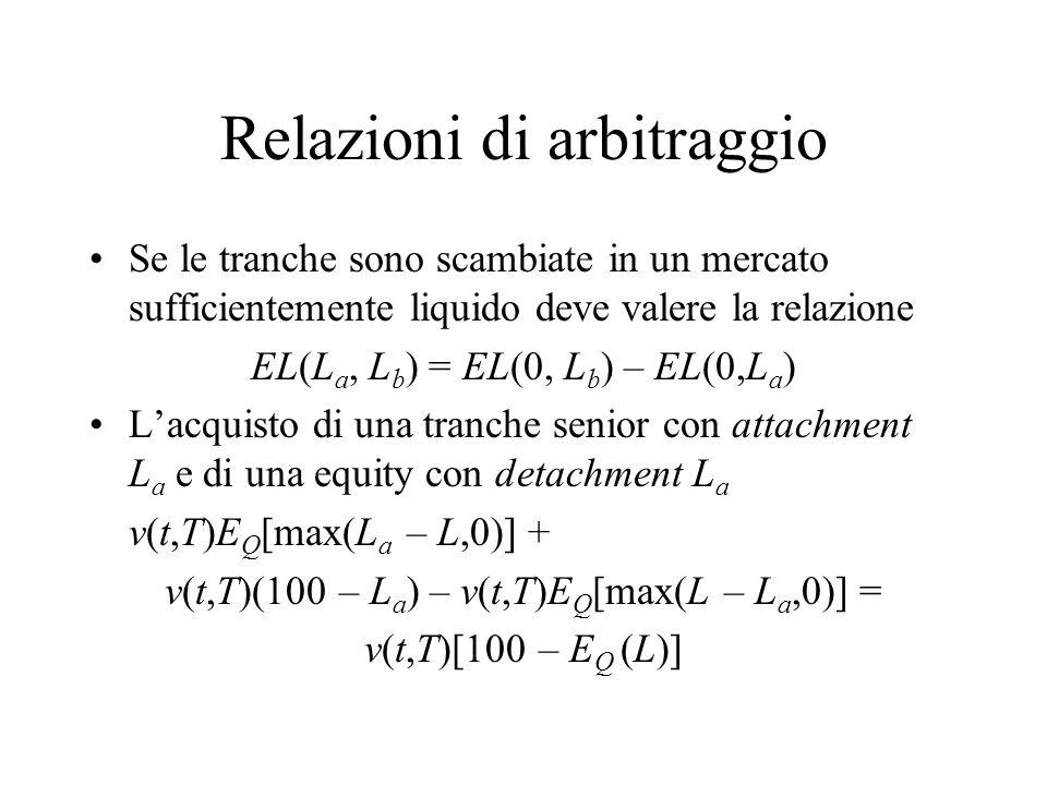 Relazioni di arbitraggio Se le tranche sono scambiate in un mercato sufficientemente liquido deve valere la relazione EL(L a, L b ) = EL(0, L b ) – EL(0,L a ) L'acquisto di una tranche senior con attachment L a e di una equity con detachment L a v(t,T)E Q [max(L a – L,0)] + v(t,T)(100 – L a ) – v(t,T)E Q [max(L – L a,0)] = v(t,T)[100 – E Q (L)]