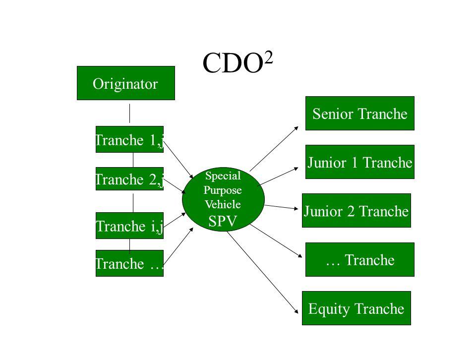 CDO 2 Originator Special Purpose Vehicle SPV Senior Tranche Junior 1 Tranche Junior 2 Tranche … Tranche Equity Tranche Tranche 1,j Tranche 2,j Tranche i,j Tranche …
