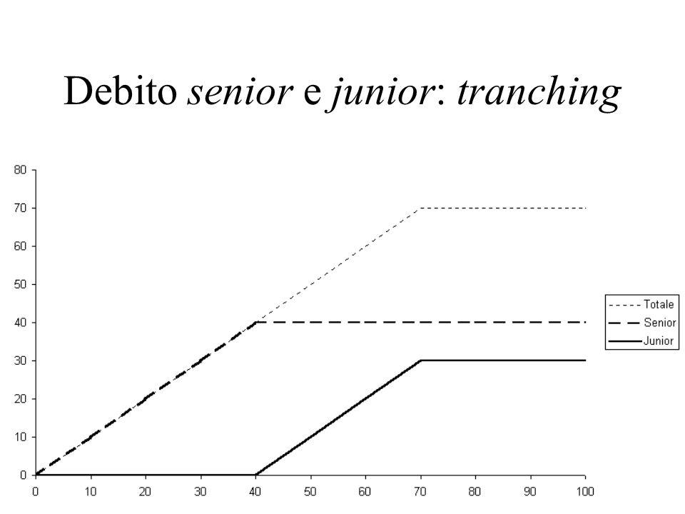 Debito senior e junior: tranching