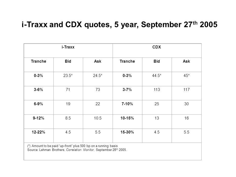 i-Traxx and CDX quotes, 5 year, September 27 th 2005 i-TraxxCDX TrancheBidAskTrancheBidAsk 0-3%23.5*24.5*0-3%44.5*45* 3-6%71733-7%113117 6-9%19227-10%