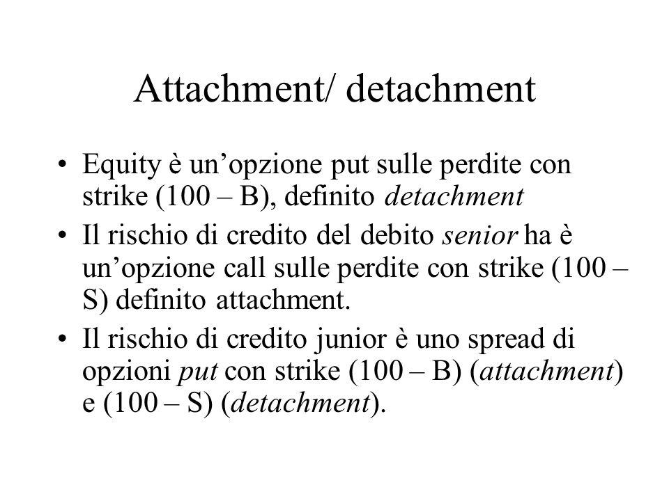 Attachment/ detachment Equity è un'opzione put sulle perdite con strike (100 – B), definito detachment Il rischio di credito del debito senior ha è un'opzione call sulle perdite con strike (100 – S) definito attachment.