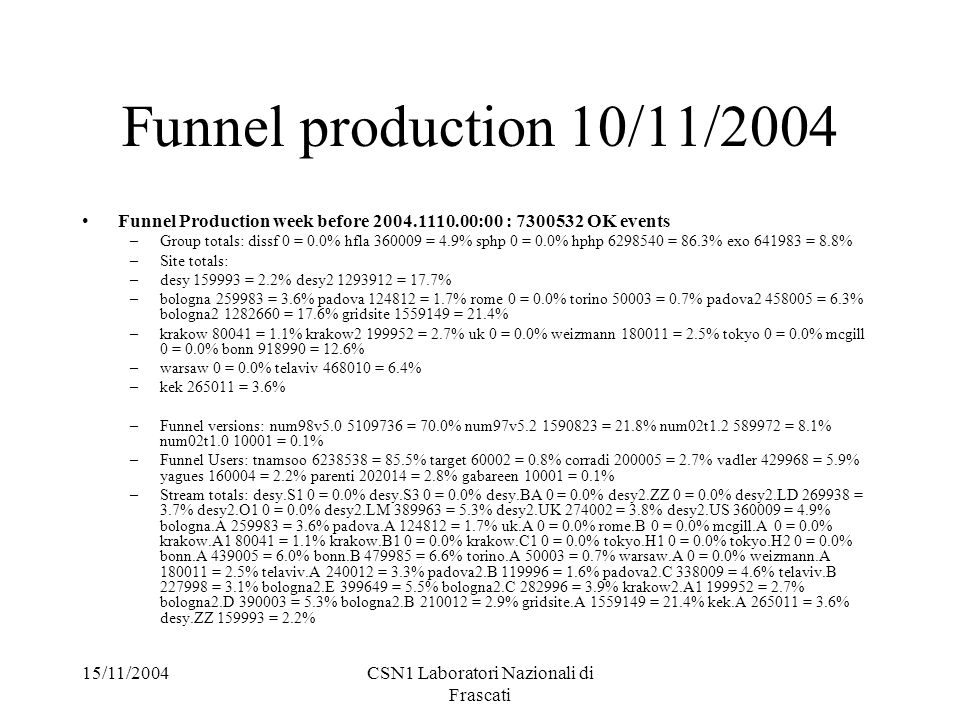 15/11/2004CSN1 Laboratori Nazionali di Frascati Funnel production 10/11/2004 Funnel Production week before 2004.1110.00:00 : 7300532 OK events –Group