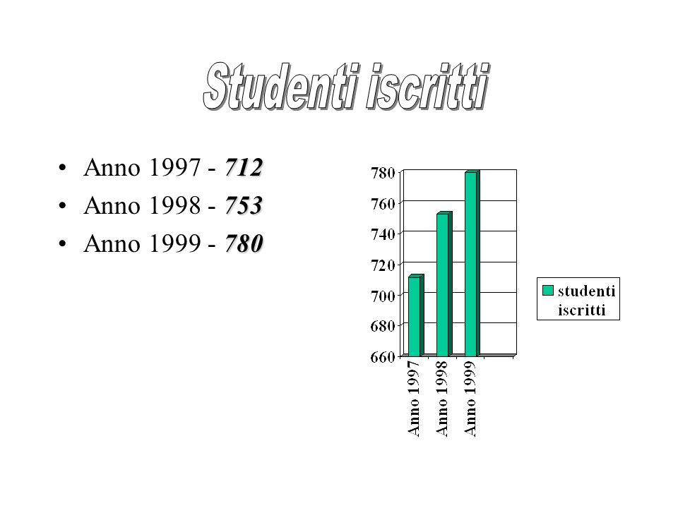 712Anno 1997 - 712 753Anno 1998 - 753 780Anno 1999 - 780
