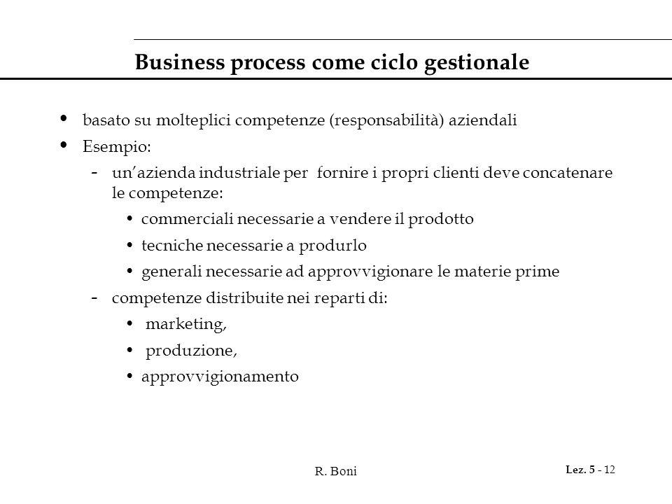 R. Boni Lez. 5 - 12 Business process come ciclo gestionale basato su molteplici competenze (responsabilità) aziendali Esempio: - un'azienda industrial