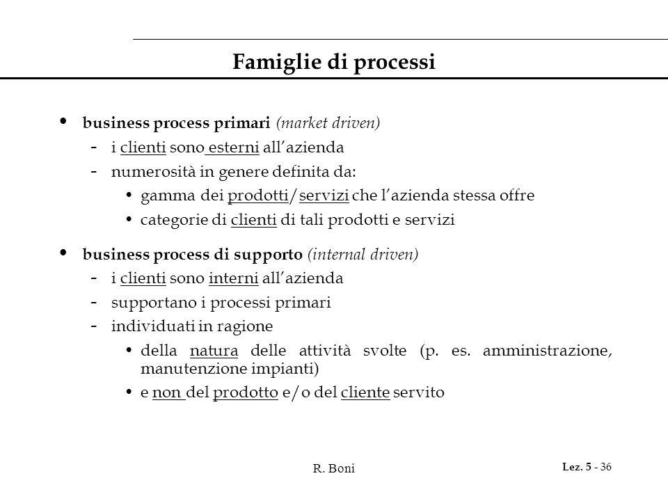 R. Boni Lez. 5 - 36 Famiglie di processi business process primari (market driven) - i clienti sono esterni all'azienda - numerosità in genere definita
