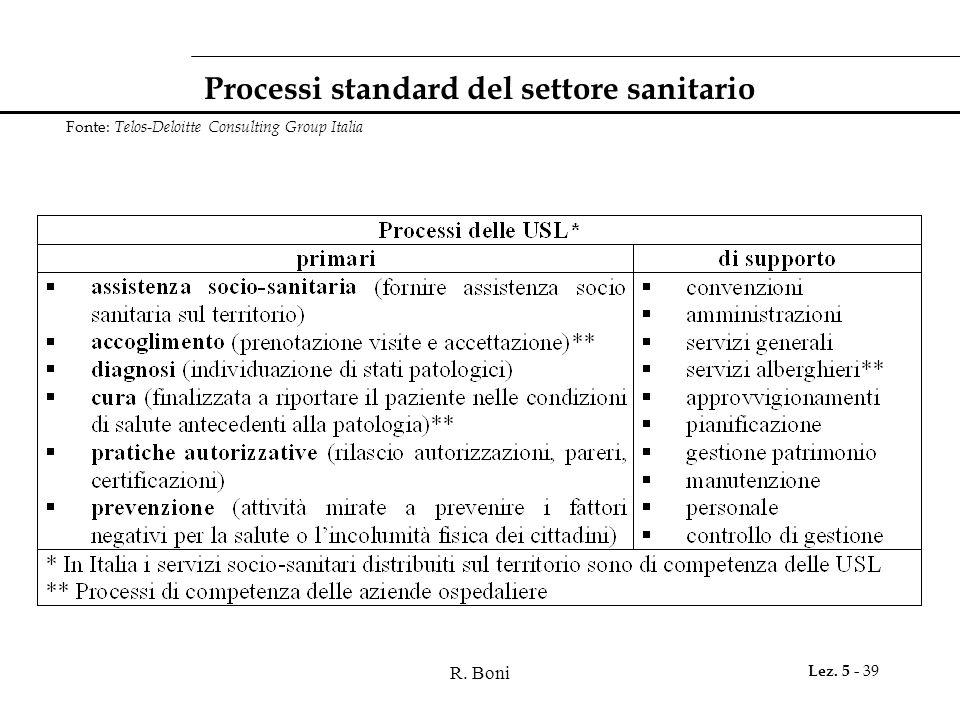 R. Boni Lez. 5 - 39 Processi standard del settore sanitario Fonte: Telos-Deloitte Consulting Group Italia