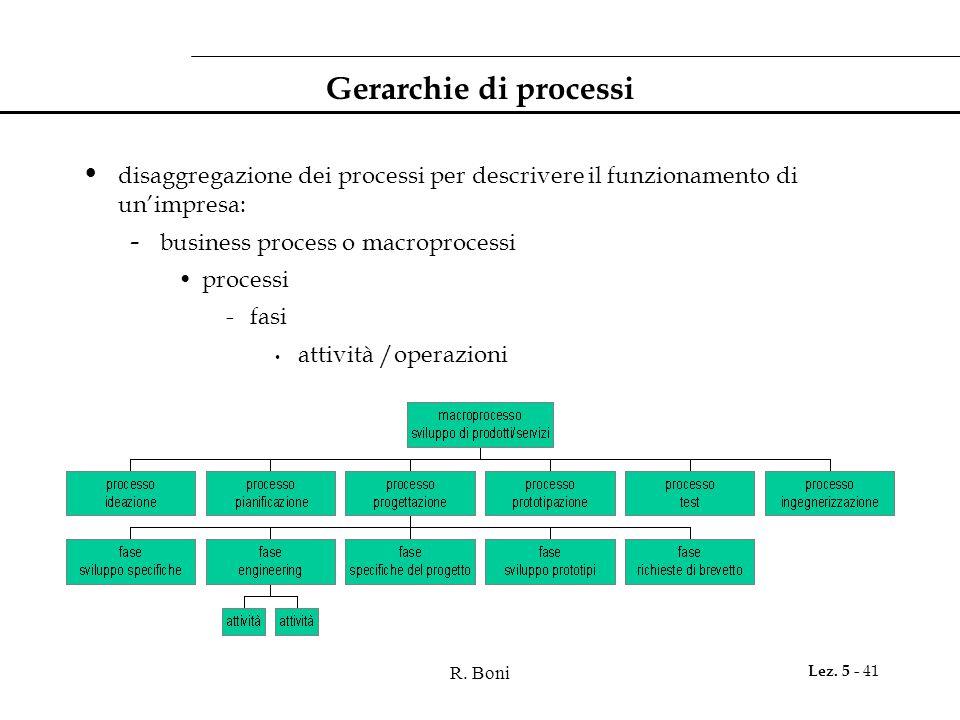 R. Boni Lez. 5 - 41 Gerarchie di processi disaggregazione dei processi per descrivere il funzionamento di un'impresa: - business process o macroproces
