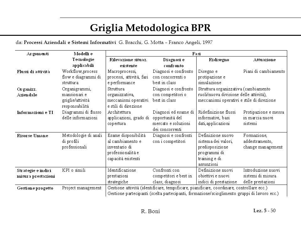 R. Boni Lez. 5 - 50 Griglia Metodologica BPR da: Processi Aziendali e Sistemi Informativi G. Bracchi, G. Motta – Franco Angeli, 1997