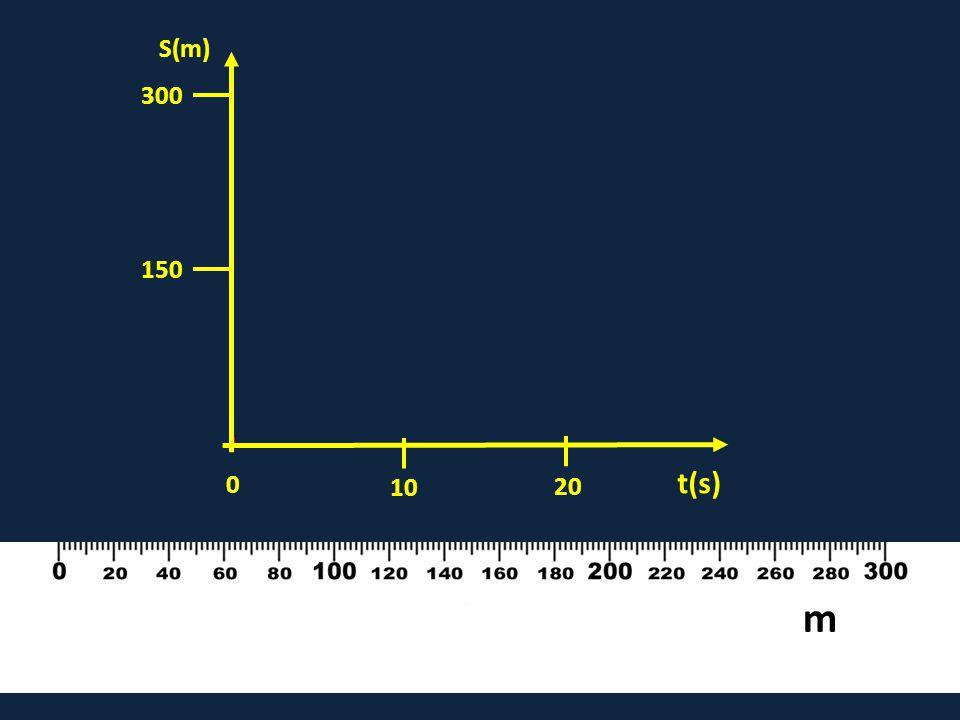 10 20 0 150 300 t(s) S(m) m